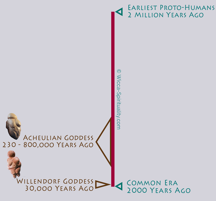 Goddess History Timeline comparing dates of the Venus of Willendorf and the Acheulian Goddess © Wicca-Spirituality.com
